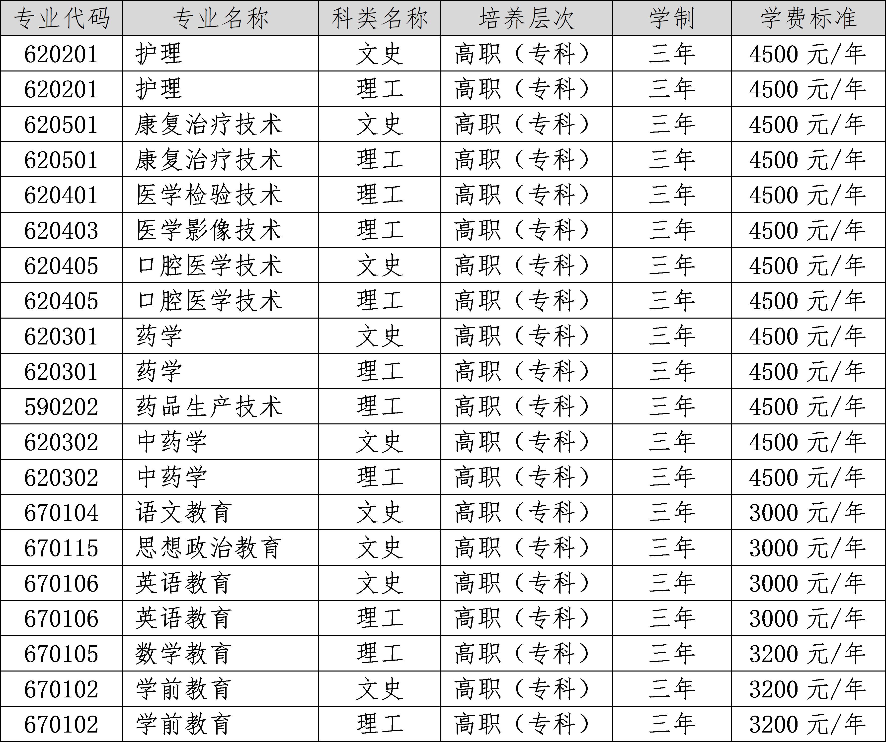 2020年定西师范高等专科学校招生简章(4)
