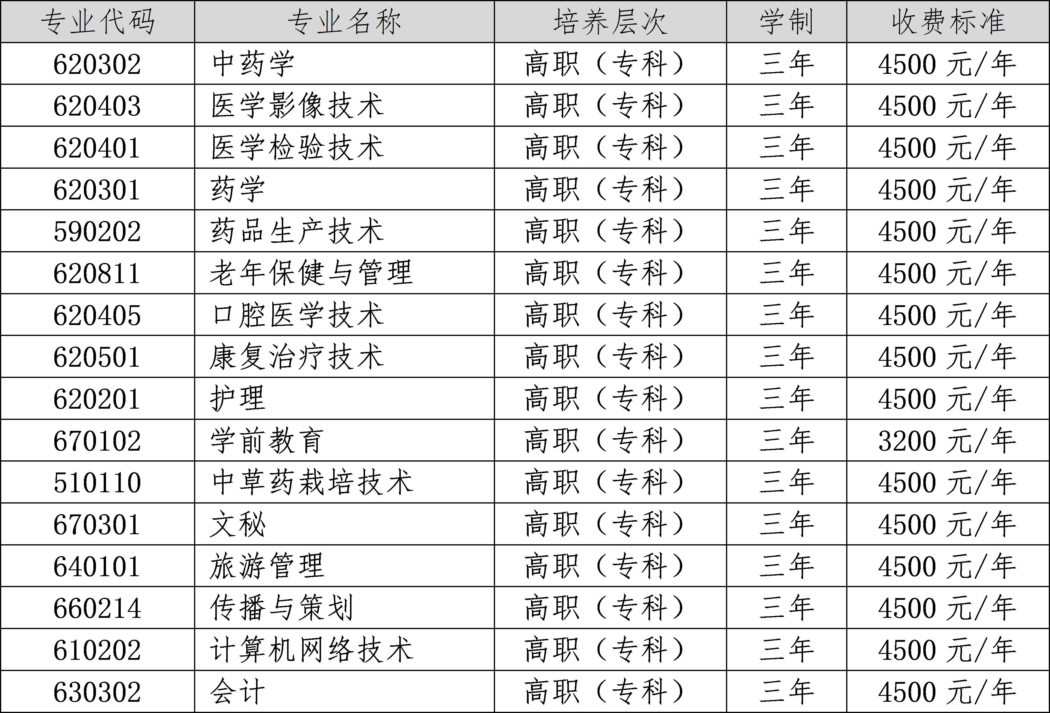 2020年定西师范高等专科学校招生简章(2)